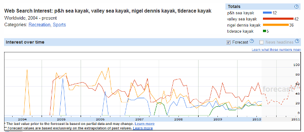 Insights for Search Sea Kayaking Trends