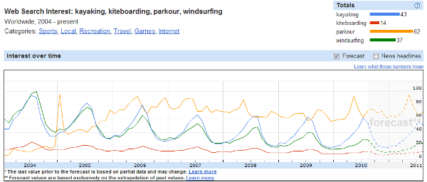 Watersports Insights for Search Graph