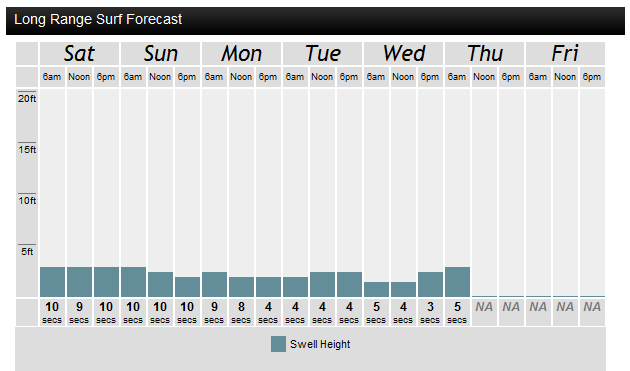 OBX Surf Forecast