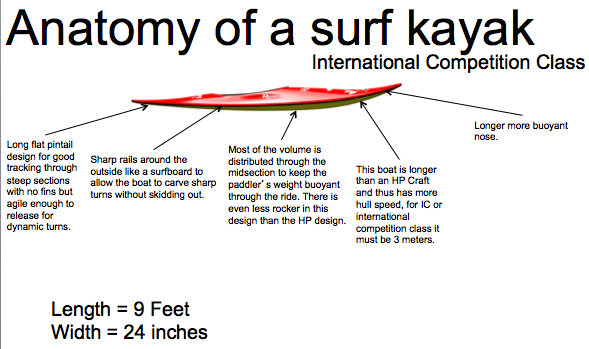 International Class Surf Kayak IC Boat Diagram
