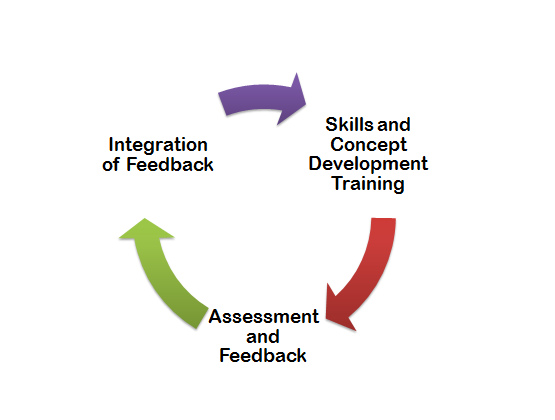 assessment feedback cycle